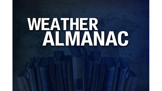 Weather Almanac for April 15th